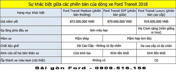 phan-biet-cac-phien-ban-ford-transit-2019-muaxebanxe-com