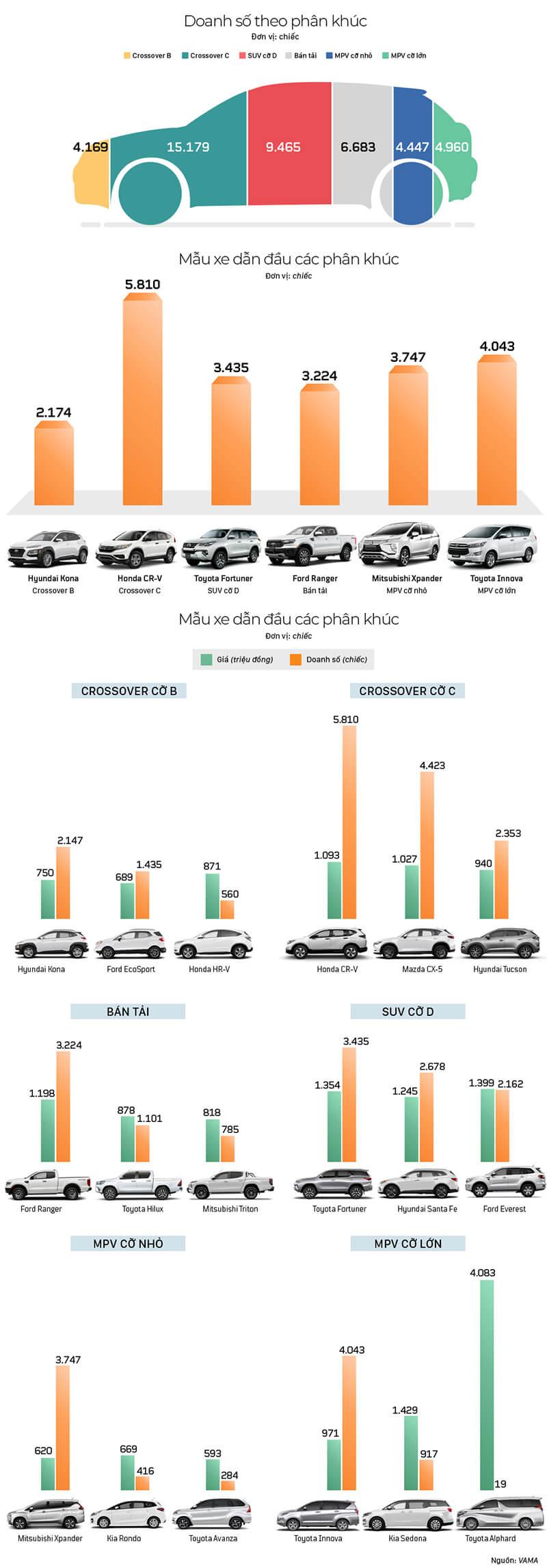 infographic-doanh-so-xe-gam-cao-4-thang-dau-nam-2019-muaxebanxe-com