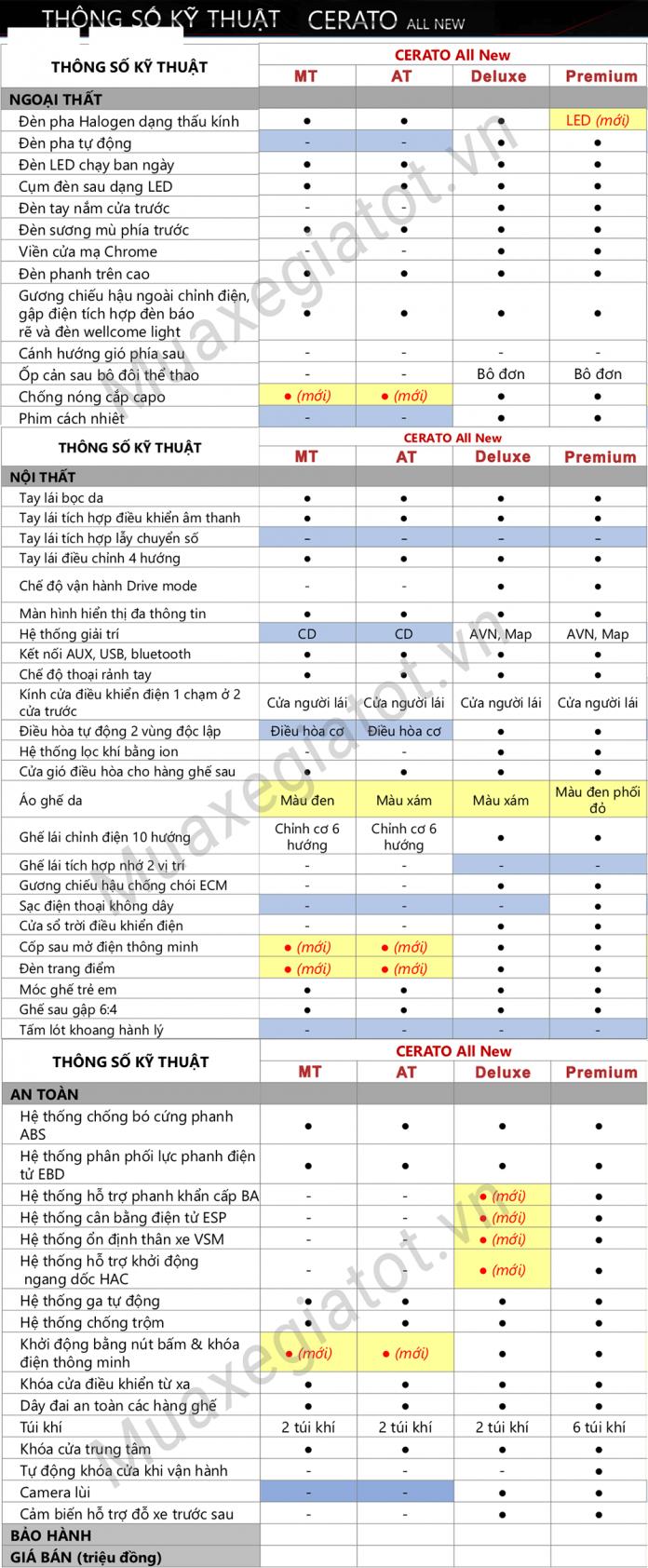 thong-so-ky-thuat-kia-cerato-2020-muaxebanxe-com-696x1684