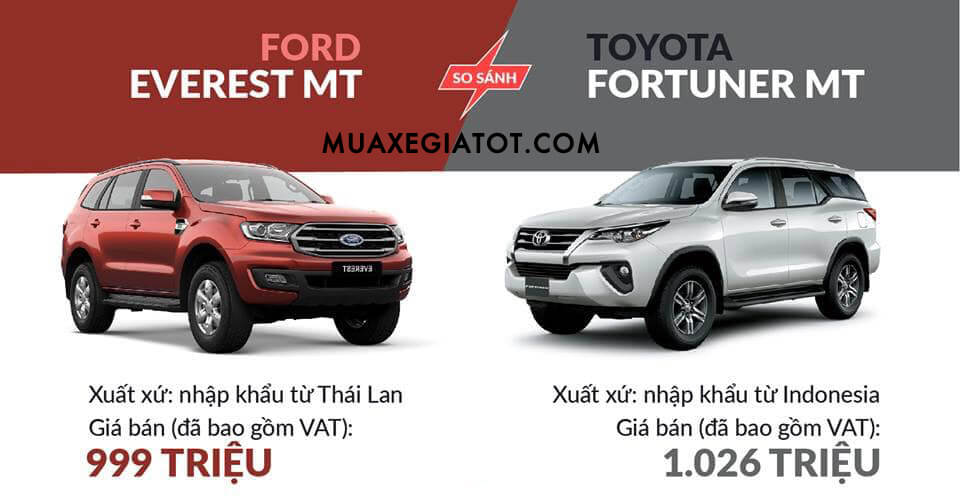 so-sanh-ford-everest-mt-va-fortuner-mt-2020-muaxegiatot-com