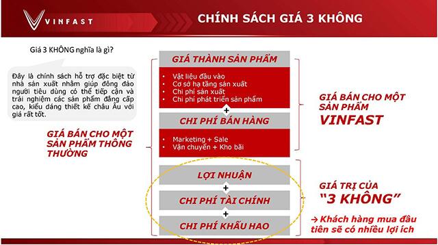 chinh-sach-3-khong-gia-ban-vinfast-Xetot-com