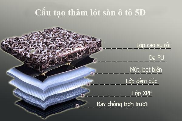 cau-tao-tham-lot-san-oto-5d-6d-xetot-com