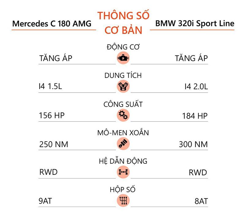 mercedes benz c180 amg hay bmw 320i sport line giaxehoi vn 2 800x724 1 - Mua xe sang giá rẻ chọn Mercedes-Benz C180 AMG hay BMW 320i Sport Line?